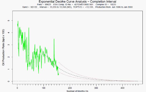 MI623 Decline Curve